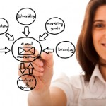 ways autoresponders build your business